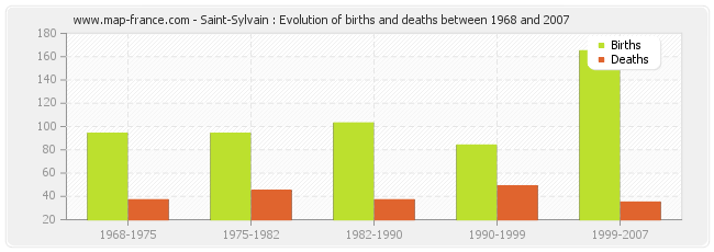 Saint-Sylvain : Evolution of births and deaths between 1968 and 2007