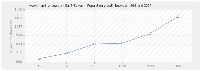 Population Saint-Sylvain
