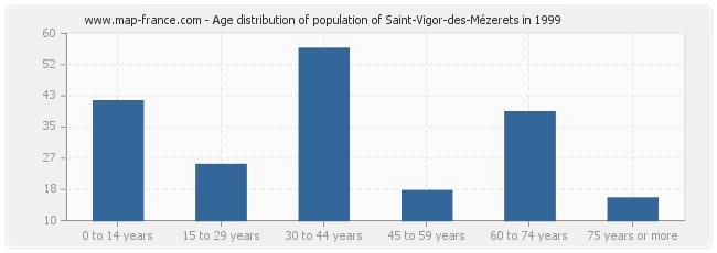 Age distribution of population of Saint-Vigor-des-Mézerets in 1999