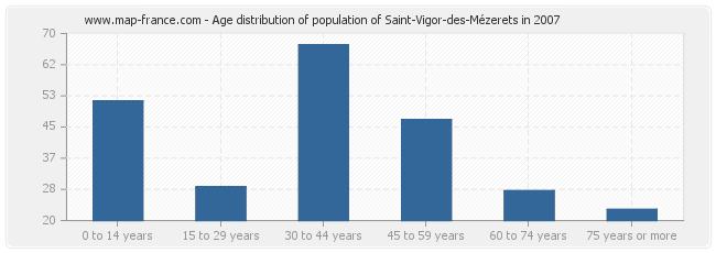 Age distribution of population of Saint-Vigor-des-Mézerets in 2007
