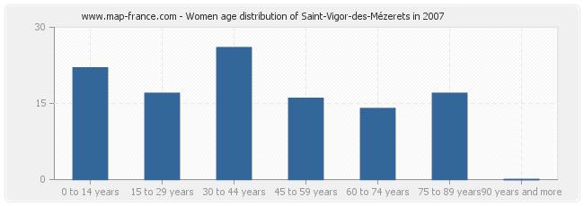 Women age distribution of Saint-Vigor-des-Mézerets in 2007