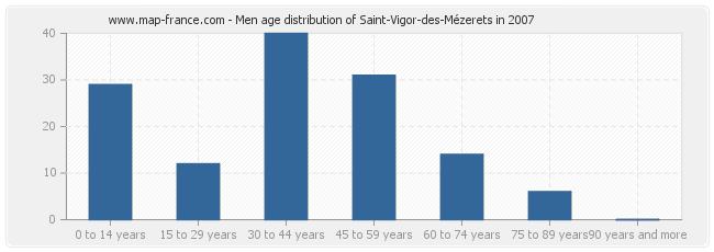 Men age distribution of Saint-Vigor-des-Mézerets in 2007