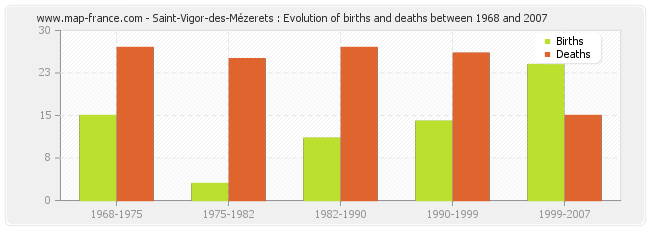 Saint-Vigor-des-Mézerets : Evolution of births and deaths between 1968 and 2007