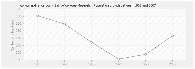 Population Saint-Vigor-des-Mézerets