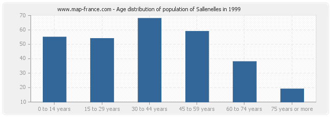 Age distribution of population of Sallenelles in 1999