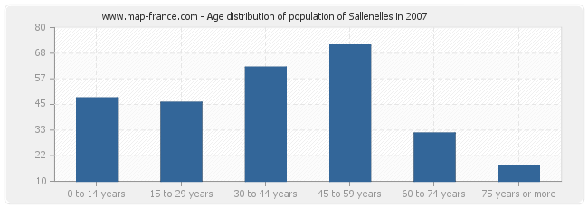 Age distribution of population of Sallenelles in 2007