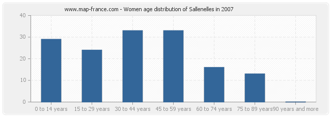 Women age distribution of Sallenelles in 2007