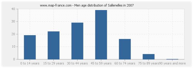 Men age distribution of Sallenelles in 2007