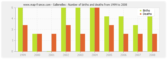 Sallenelles : Number of births and deaths from 1999 to 2008