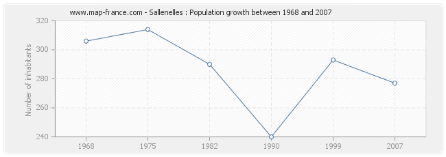 Population Sallenelles