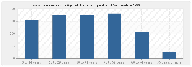 Age distribution of population of Sannerville in 1999