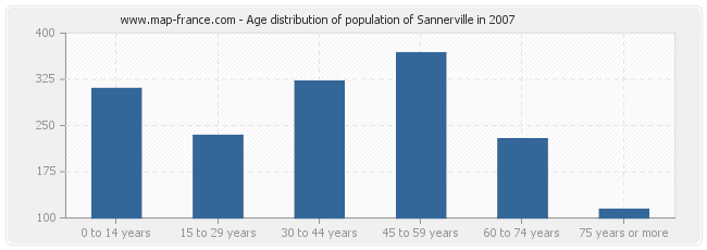 Age distribution of population of Sannerville in 2007