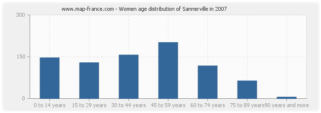 Women age distribution of Sannerville in 2007