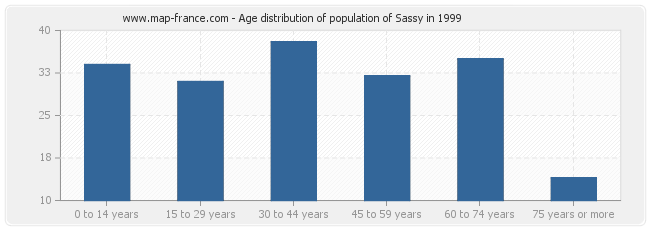 Age distribution of population of Sassy in 1999