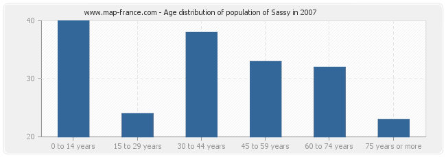 Age distribution of population of Sassy in 2007