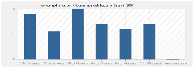 Women age distribution of Sassy in 2007