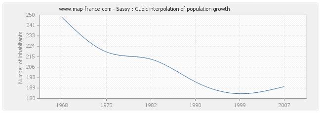 Sassy : Cubic interpolation of population growth