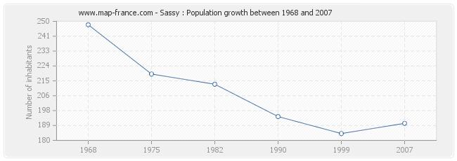 Population Sassy