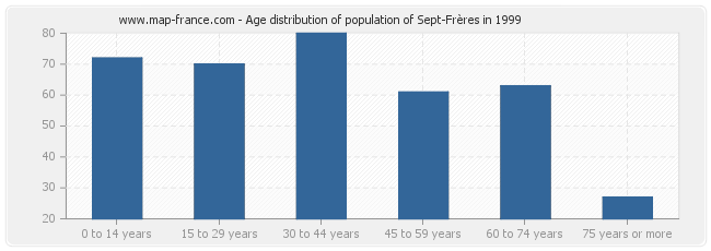 Age distribution of population of Sept-Frères in 1999