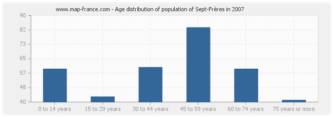 Age distribution of population of Sept-Frères in 2007