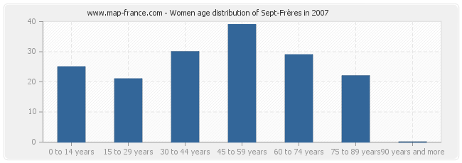 Women age distribution of Sept-Frères in 2007