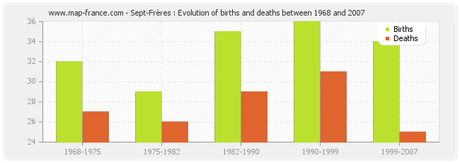 Sept-Frères : Evolution of births and deaths between 1968 and 2007