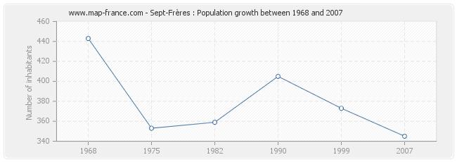 Population Sept-Frères