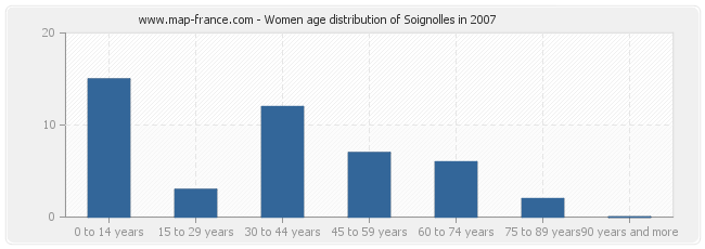Women age distribution of Soignolles in 2007