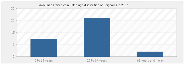 Men age distribution of Soignolles in 2007