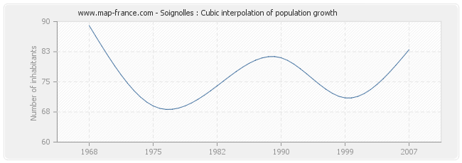 Soignolles : Cubic interpolation of population growth