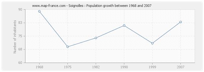 Population Soignolles