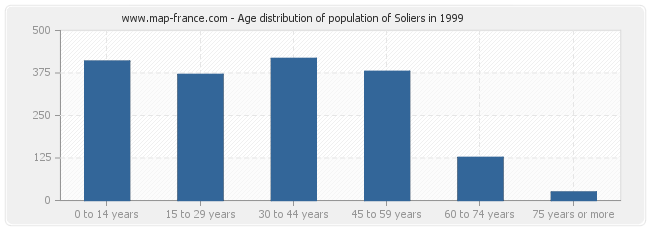 Age distribution of population of Soliers in 1999