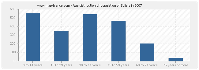 Age distribution of population of Soliers in 2007