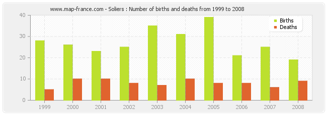 Soliers : Number of births and deaths from 1999 to 2008