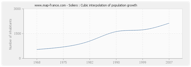 Soliers : Cubic interpolation of population growth