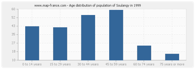 Age distribution of population of Soulangy in 1999