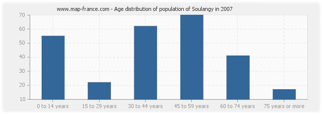 Age distribution of population of Soulangy in 2007