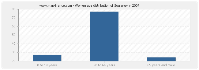 Women age distribution of Soulangy in 2007