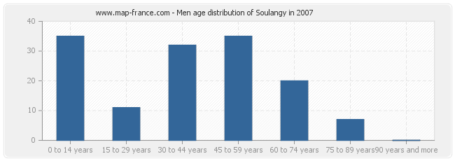 Men age distribution of Soulangy in 2007