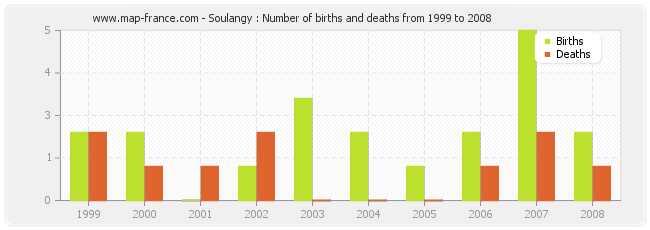 Soulangy : Number of births and deaths from 1999 to 2008