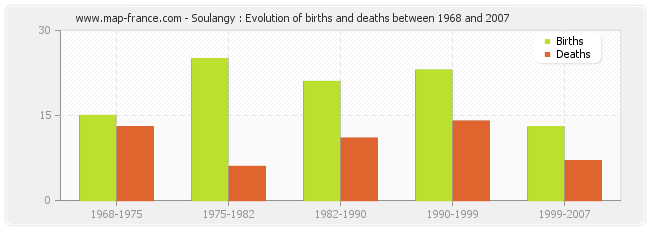 Soulangy : Evolution of births and deaths between 1968 and 2007