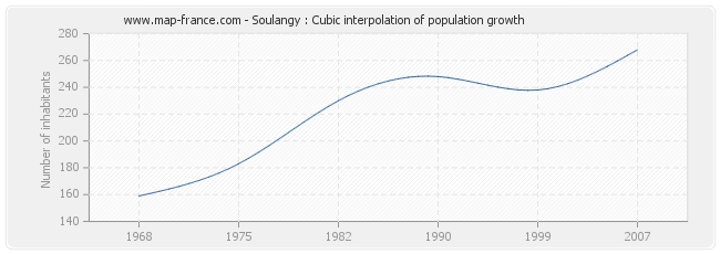 Soulangy : Cubic interpolation of population growth