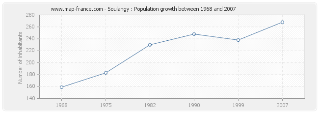 Population Soulangy