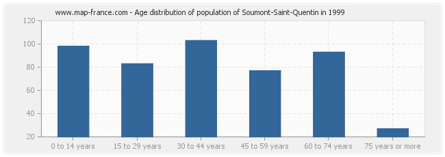 Age distribution of population of Soumont-Saint-Quentin in 1999