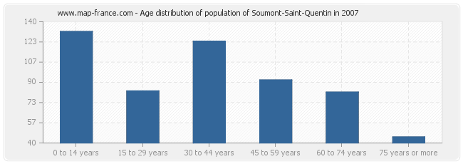 Age distribution of population of Soumont-Saint-Quentin in 2007