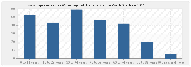 Women age distribution of Soumont-Saint-Quentin in 2007