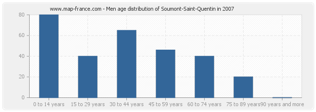 Men age distribution of Soumont-Saint-Quentin in 2007