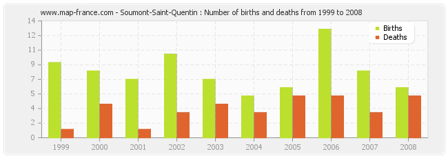 Soumont-Saint-Quentin : Number of births and deaths from 1999 to 2008