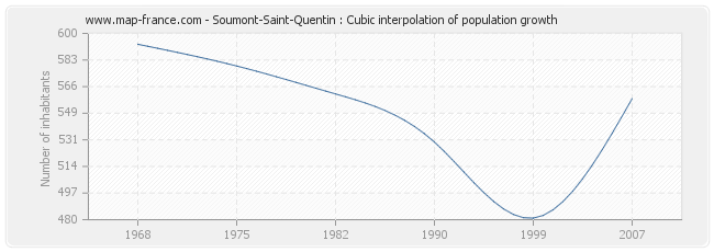 Soumont-Saint-Quentin : Cubic interpolation of population growth