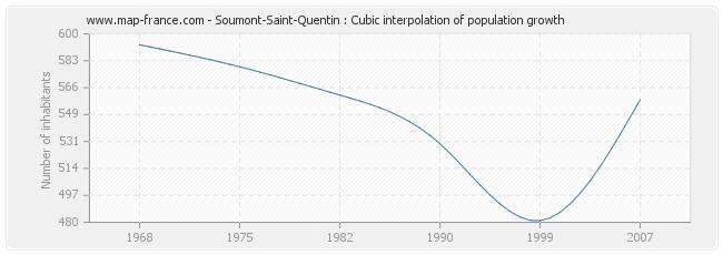 Soumont-Saint-Quentin : Cubic interpolation of population growth